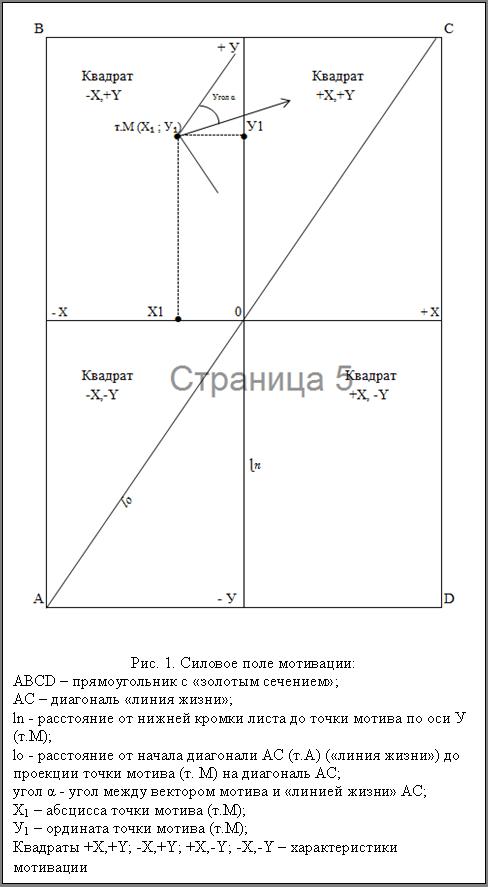 Подпись:   Рис. 1. Силовое поле мотивации: АВСD – прямоугольник с «золотым сечением»; АС – диагональ «линия жизни»; ln - расстояние от нижней кромки листа до точки мотива по оси У (т.М); lo - расстояние от начала диагонали АС (т.А) («линия жизни») до проекции точки мотива (т. М) на диагональ АС; угол α - угол между вектором мотива и «линией жизни» АС; Х1 – абсцисса точки мотива (т.М); У1 – ордината точки мотива (т.М); Квадраты +X,+Y; -X,+Y; +X,-Y; -X,-Y – характеристики мотивации