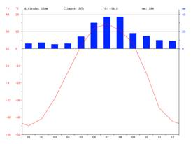Климатический график, Батагай
