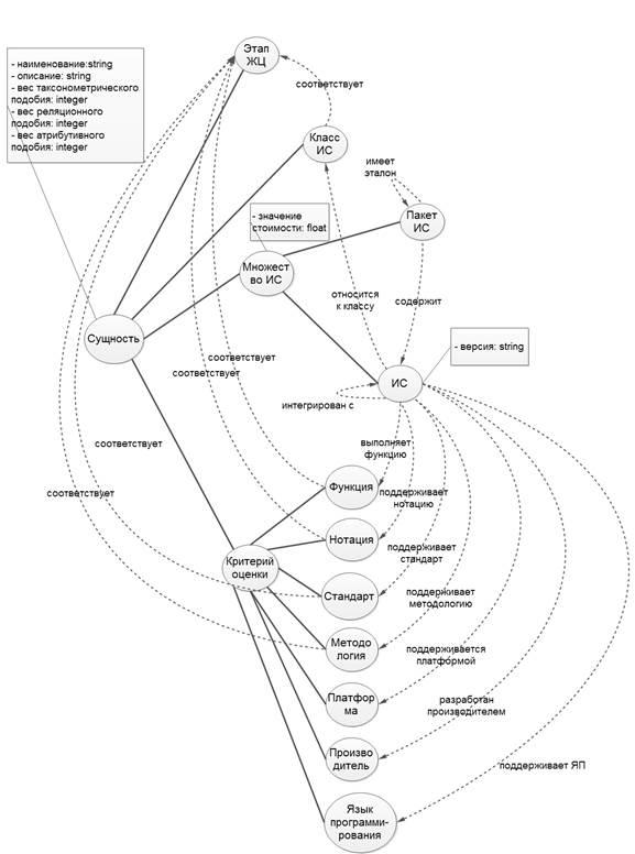 Описание: онтологическая модель.jpg