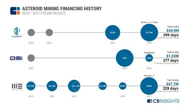 https://s3.amazonaws.com/cbi-research-portal-uploads/2017/08/29152715/2017.08.29-Asteroid-Mining-Financing-History.png
