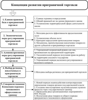 Структура Концепции развития