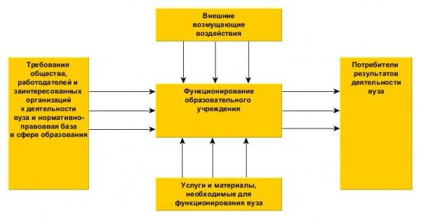 Общая схема функционирования
