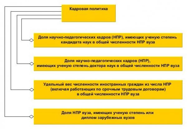 Схема характеристических